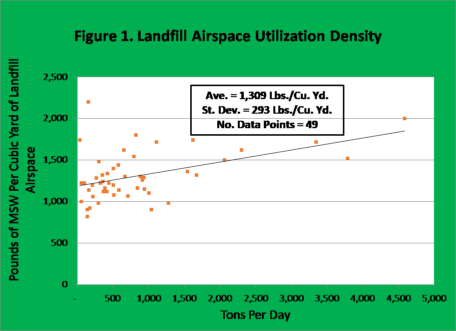 Scatterplot Landfill Airspace Utilization Density