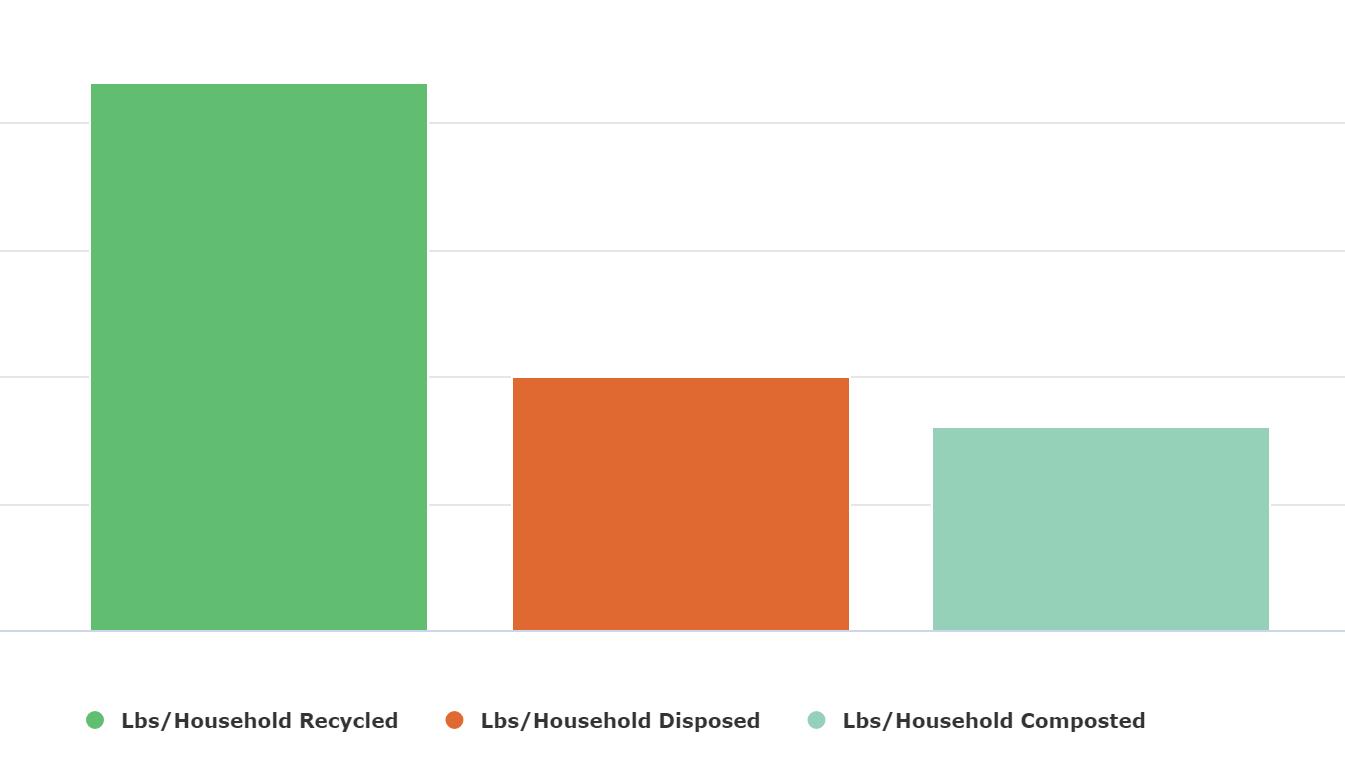 lbs_per_household