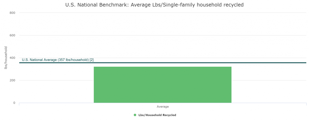 Pounds per Household Benchmarking Report