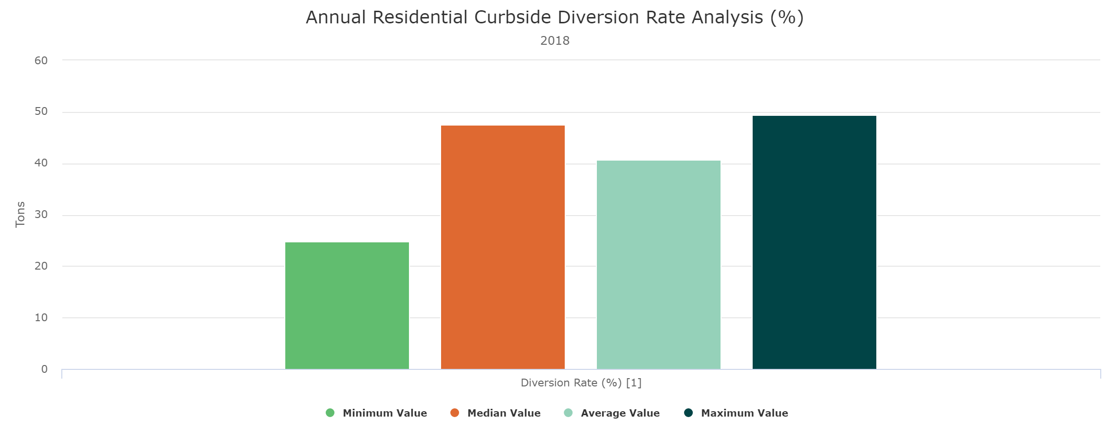 Curbside Diversion Rate Report