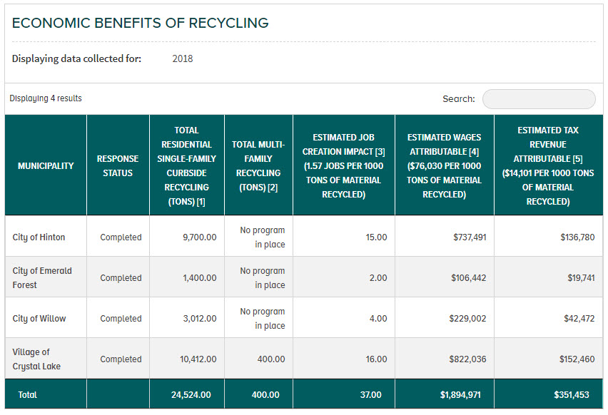 Economic Benefits of Recycling Report