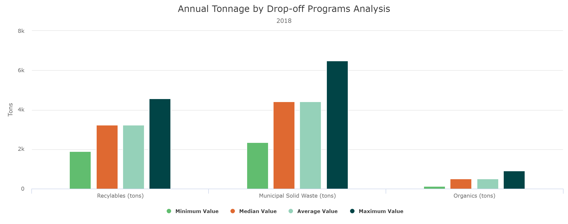 Drop-off Tonnage Analysis