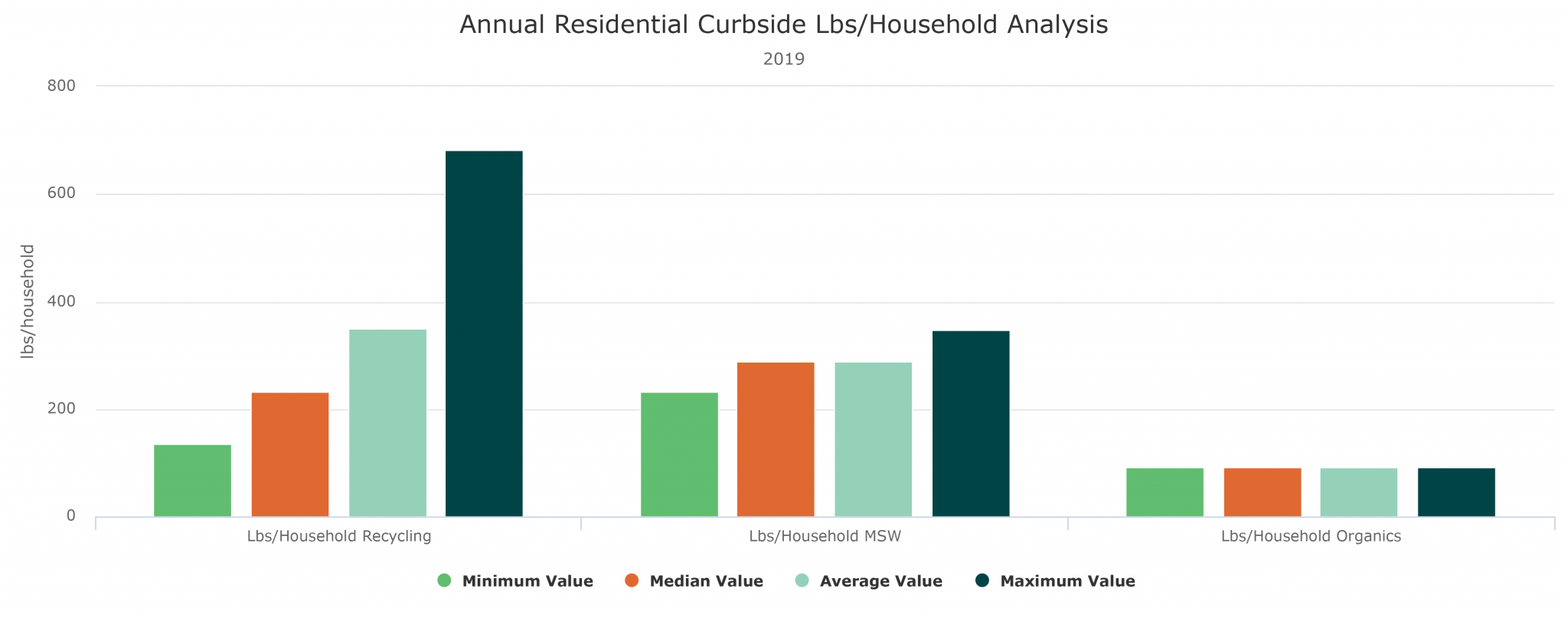Lbs per household example