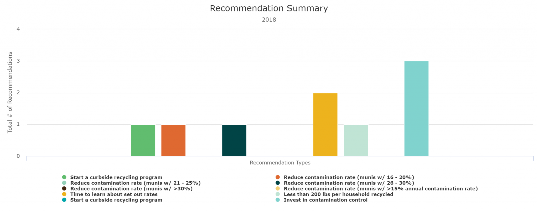 Recommendations summary example
